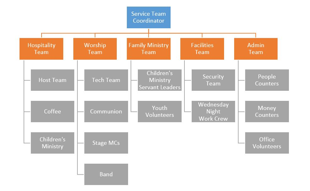 Lutheran Church Service Structure Image Gallery - Hcpr